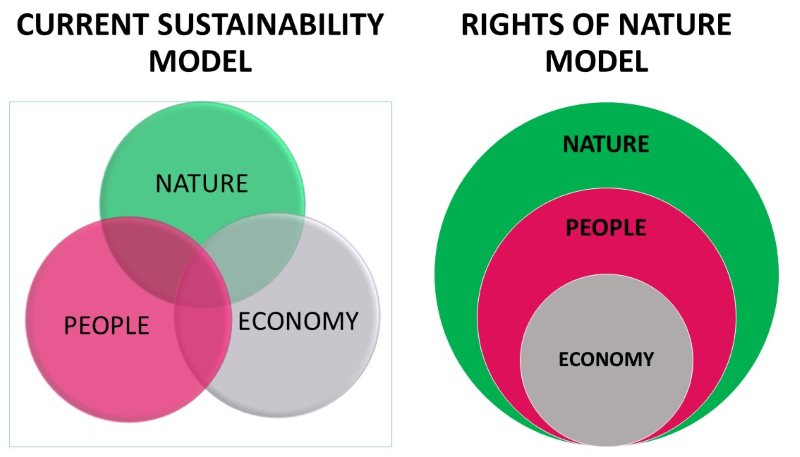rights of nature model