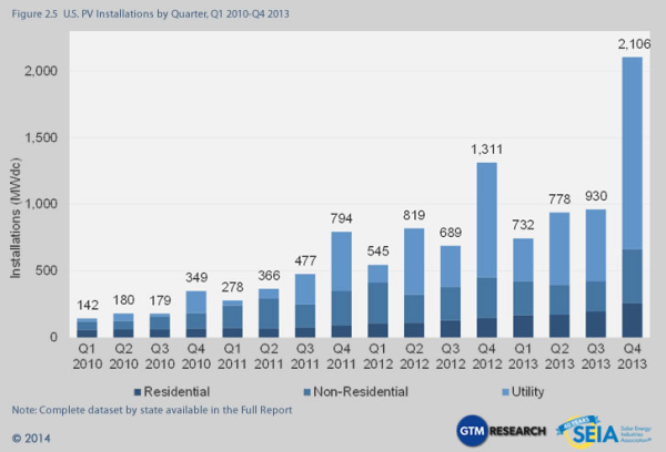 US Solar installations by quarter through 2013. Image: SEIA / GTM.