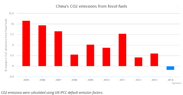 The rate of growth in China's emissions from fossil fuels has been declining for a decade - but in 2014 it switched into reverse.