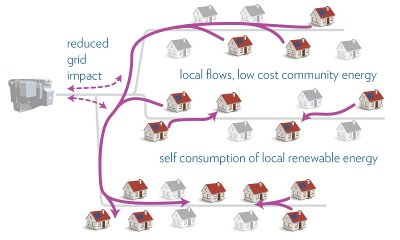 Distributed energy in action at a local level. Image: Moixa.