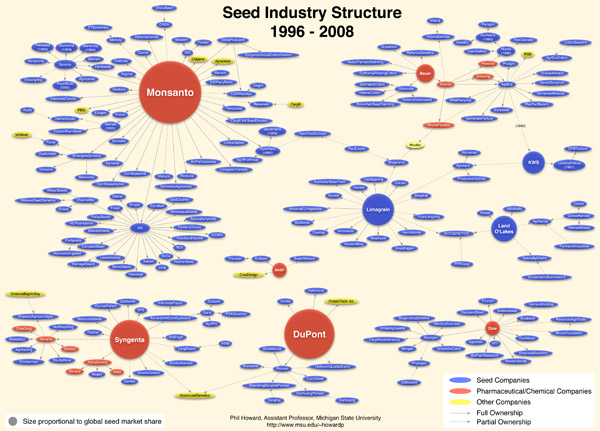 Consolidation in the seed industry