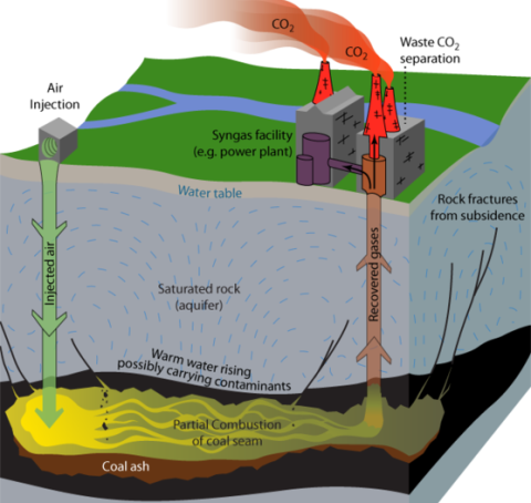 Underground Coal Gasification explained. Image: Bretwood Higman, Ground Truth Trekking / Wikimedia Commons.