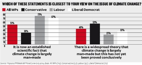 The poll results showing highly 'climate sceptic' views among Tory MPs. Note that the right-hand column showing LibDem views is barely visible. Image: PR Week / Populus.