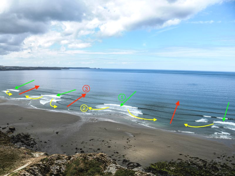 Waves break over the sandbars (1), feeder currents form moving parallel to the shore (2), until meeting and flowing offshore as a rip current (3). Image: Tim Scott, Author provided.