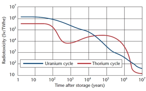 The radiotoxicity of nuclear waste from  uranium and thorium based fuels compared. Image: Nuclear Engineering International magazine.