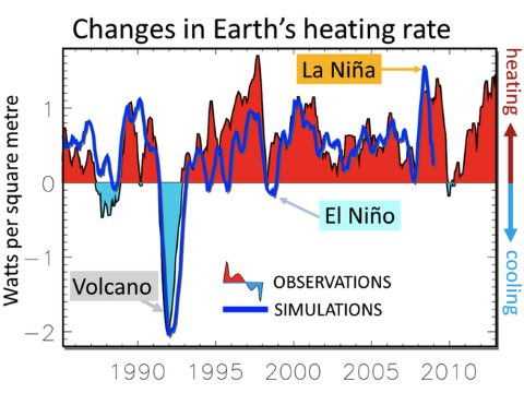 Observed and simulated changes in Earth's heating rate since 1985. Image: Allan et al., Author provided.
