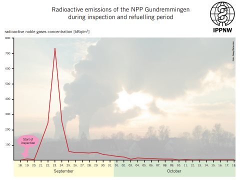 A radioactive emissions spike taking place during refueling from fugitive noble gas release at the Gundremmigen nuclear plant, Bavaria, Germany. Measured as kBq/m3 against time, in half-hourly intervals. Graph: Alfred Korblein.