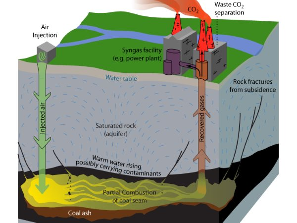 Undergound coal gasification explained. Image: Bretwood Higman, GroundTruthTrekking.org (CC BY-NC 3.0).