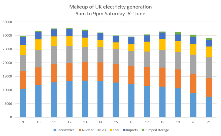 Make up of UK power generation from 9am to 9pm, 6th June 2015. The left hand axis is Megawatts (MW). 1 GW is 1,000 MW. Image: Chris Goodall.
