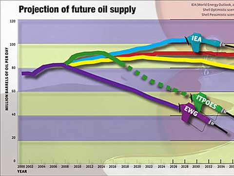 Peak oil projections