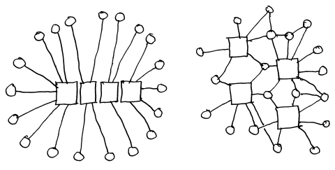 On the left, an over-concentration of large-sale components; on the right, a more resilient distributed network of nodes. Drawing by Nikos Salingaros.