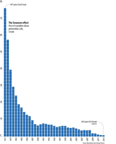 The ever falling cost of solar power. Source: Bloomberg.com.