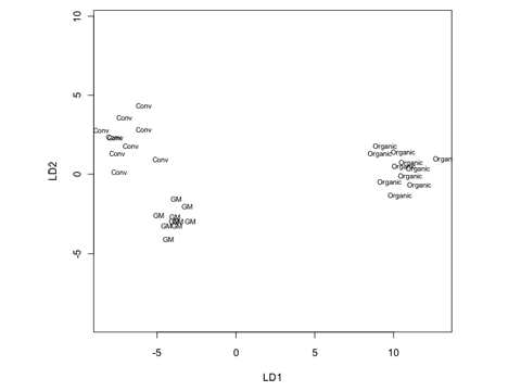 Figure 2: Discriminant analysis for GM, conventional and organic soy samples based on 35 variables. data was standardized (mean = 0 and SD = 1).