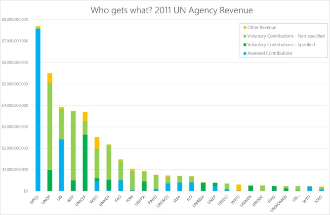 UN body by revenue; data from UN System Chief Executives Board for Coordination. Lucien Georgeson.