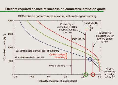 How much 'carbon emission quota' have we got left to confidently limit warming to 2C?