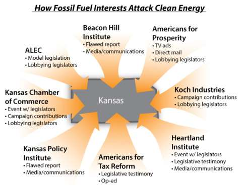 How fossil fuel interests attack clean energy. Image: Energy & Policy Institute.