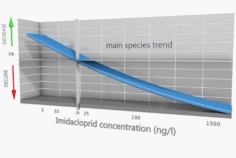 As concentrations of imidacropids rise, local bird populations fall. Image: Radboud University.