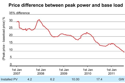 Germany: Price difference between peak power and base load. Image: Podewils et al. / Energy Policy.