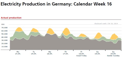 Figure 2. Electricity production in Germany, Calendar week 16. Image: ISE Fraunhofer report page 98.