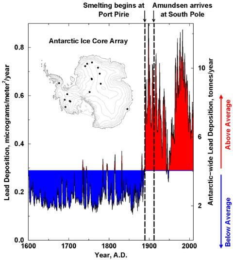 Composite ice core records of lead in Antarctica from 1600-2010, showing dramatic shift from below average (blue) to above average (red) levels. Image: DRI, Author provided.