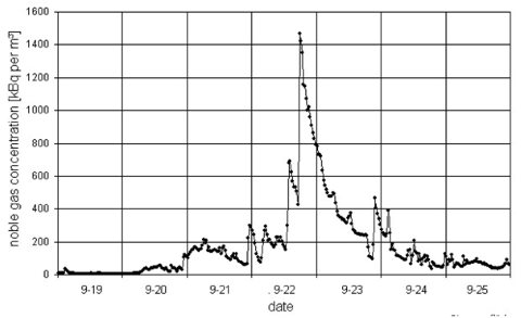 Detail of radioactive emissions spike taking place during refueling from fugitive noble gas release at the Gundremmigen nuclear plant, Bavaria, Germany. Measured as kBq/m3 against time, in half-hourly intervals. Graph: Alfred Korblein.