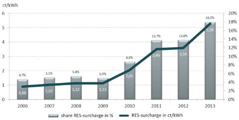 Chart 2: Germany's rising renewable surcharge. Image: Bundesnetzagentur.