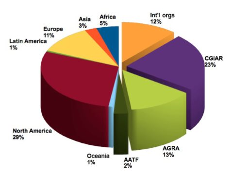 Graph 1: the Gates Foundation's $3 billion pie (agriculture grants, by region).