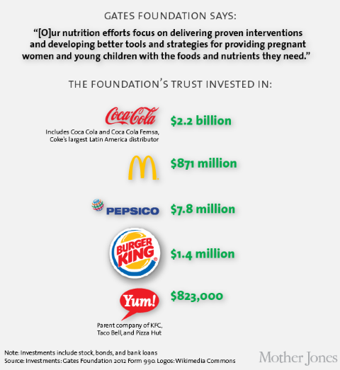Gates Foundation investments. Image: Mother Jones.