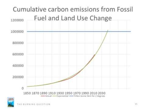 Cumulative carbon emissions - doubling every 39 years since 1850. Image: Clark & Berners-Lee, Author provided.