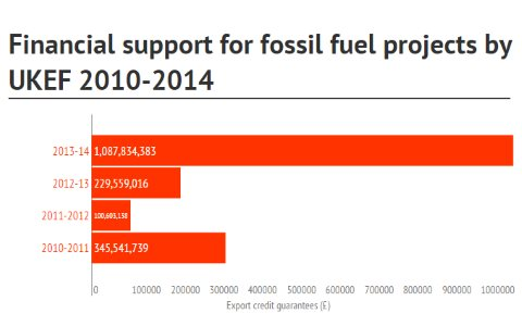 UKEF financial support for fossil fuels, 2010-2014. Image: Greenpeace.