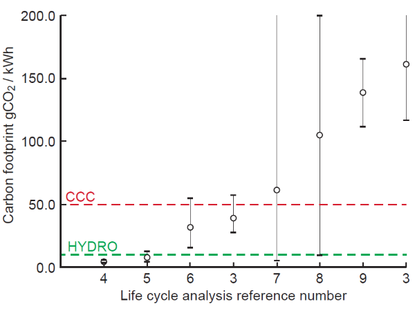 Carbon footprint of nuclear power - results of different analyses compared to hydropower, and the CCC's limit of carbon intensity for new power generation post-2030. Image: Keith Barnham.