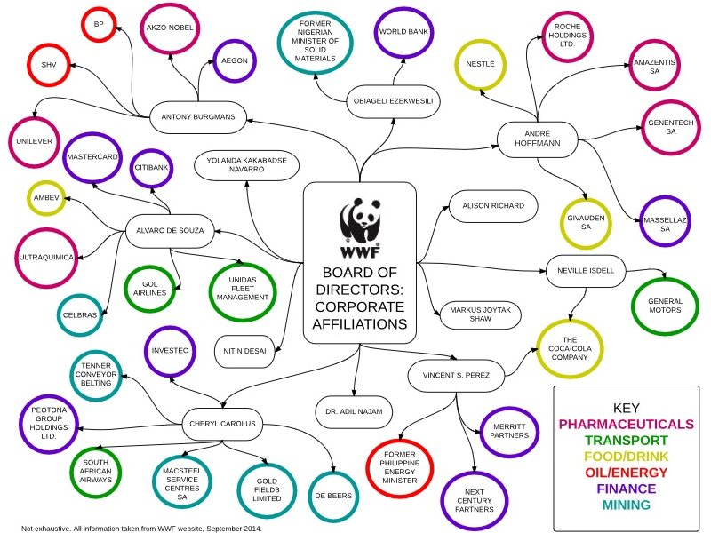 WWF Board links to corporate interests, September 2014. Image: Survival International.