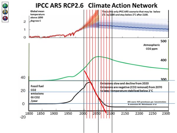 The IPCC's only emissions scenario that delivers a temperature rise below 2C beyond 2100 relies on a massive drawdown of CO2 out of the atmosphere in the second part of this century. How that is to be achieved - technology and financing mechanisms - remai