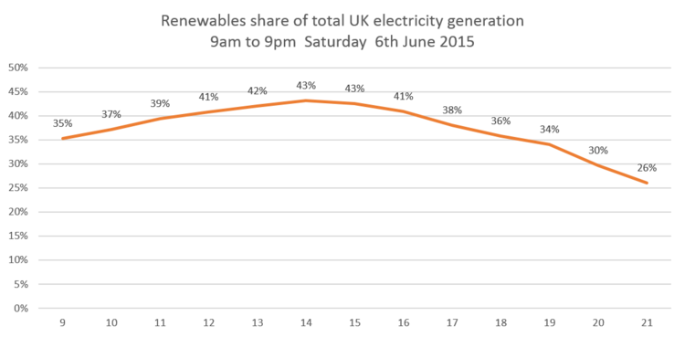 Share of renewables in UK electricity supply on 6th June 2015 from 9.00 to 21.00 (9pm). Image: Chris Goodall.