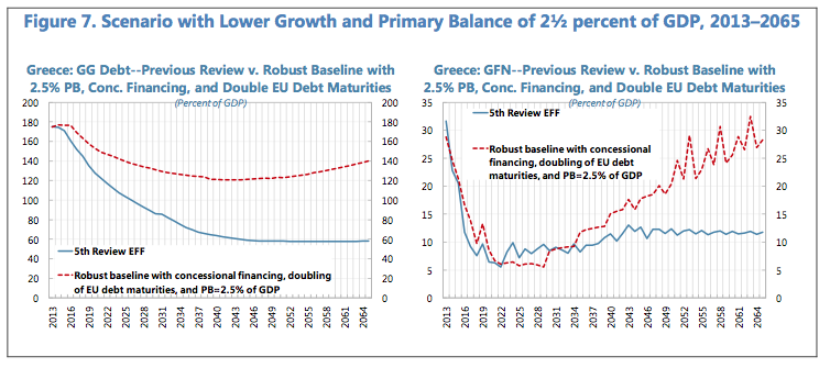 IMF economic forecasts for Greece.