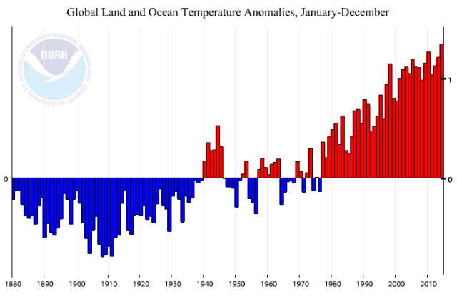 Annual global temperature anomalies since 1880. Graphic: NOAA (U.S. National Oceanic and Atmospheric Administration).