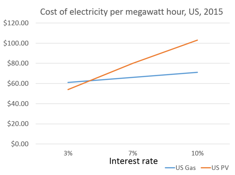 Cost of gas and solar power in the US at a range of interest rates. Image: Chris Goodall / Carbon Commentary.