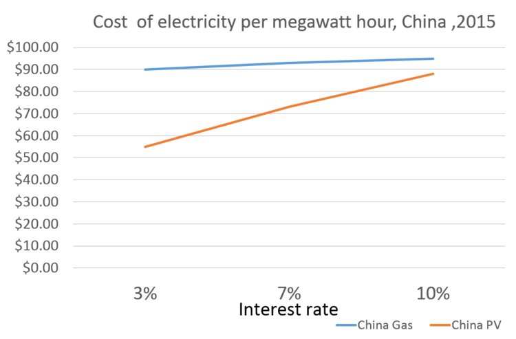 Cost of gas and solar power in China at a range of interest rates. Image: Chris Goodall / Carbon Commentary.