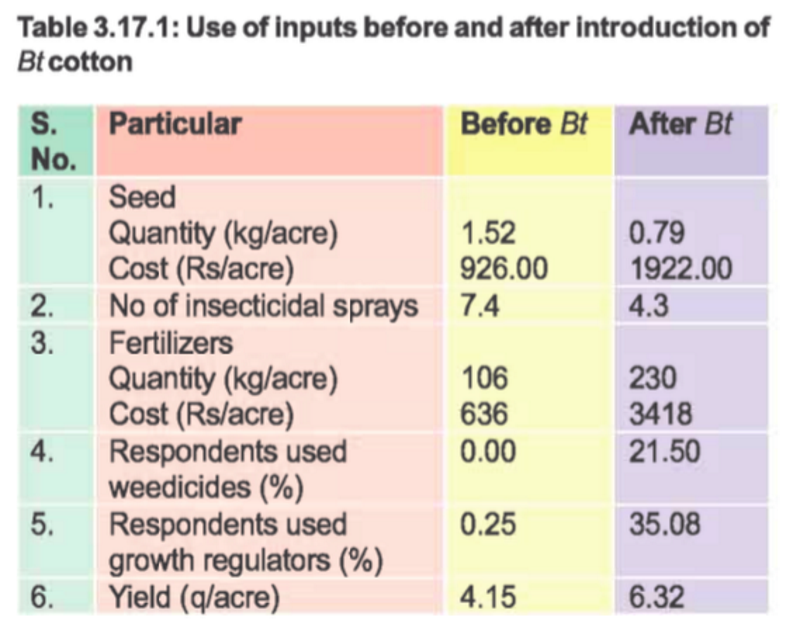 Table from a CICR Annual Report that shows that CICR must be aware that cost of seed is not the only expense that increases with the use of Bt technology, whether it's in hybrid or straight. Even compared to hybrid cotton seeds, Bt input costs are highe