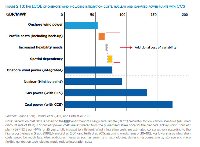 UK onshore wind works out cheaper than Hinkley - even with the costs of providing for backup when the wind doesn't blow, according to IRENA.