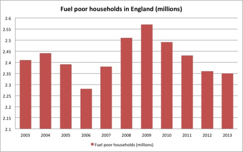 Fuel poverty statistics for England (2003-2013) DECC, 2015. Annual Fuel Poverty Statistics Report.