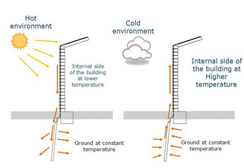 How the author's heat sink technology operates - drawing excess heat undergound in the day, expelling it at night. Image: Author provided.