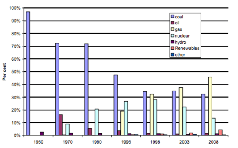 Chart 4: Electricity generation by fuel type, 1950-2008. Image: DUKES / DECC.