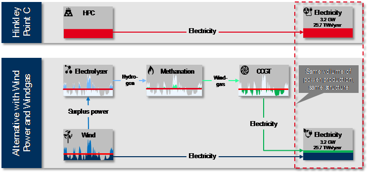 Illustration 1 - Power generation from Hinkley Point C compared to power generation from wind and windgas. Source: Brainpool