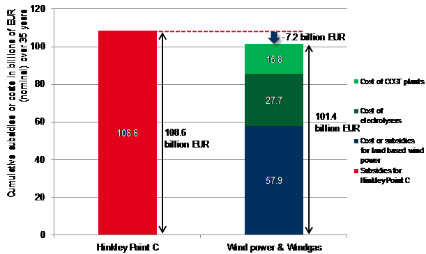Illustration 3 - Cost comparison between Hinkley Point C and the renewable alternative with wind power and windgas. Source: Brainpool