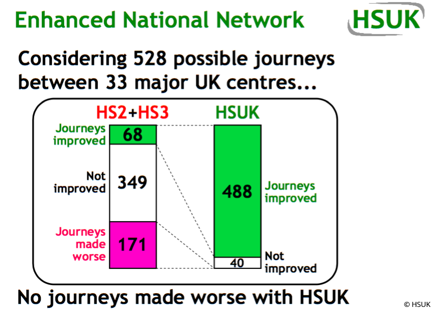 Comparison of the number of journeys improved, unchanged or made worse by HSUK and HS2. Image: HSUK.