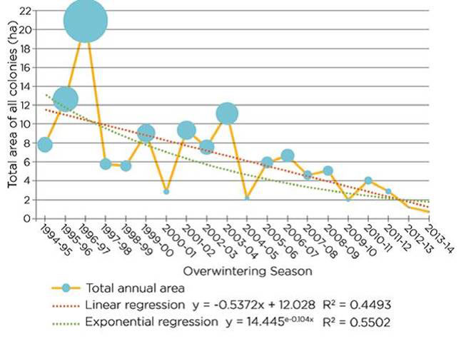 Figure 1 Decline of monarch butterfly over time. Bars represent the total size of colonies over 20 seasons from 1994-5 to 2013-14. (c) Institute of Science in Society (ISIS)