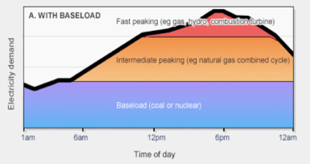 Figure 1: Daily electricity demand and supply in a conventional large-scale system with little renewable energy.