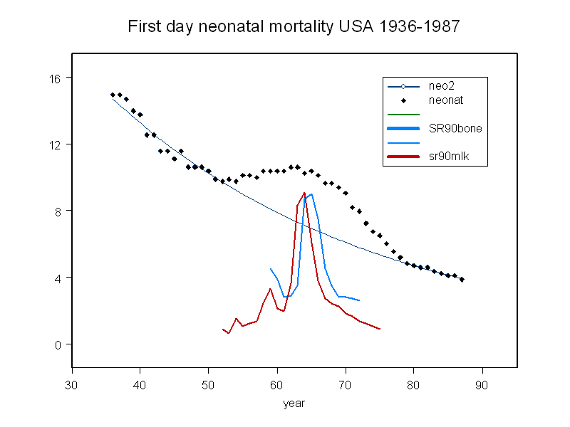 Figure 1. This graph shows 1st day neonatal mortality rate per 1,000 births in the USA from 1936 to 1987, the black diamonds. The line shows the expected background fall in mortality rate based on the period either side of the atmospheric nuclear test.