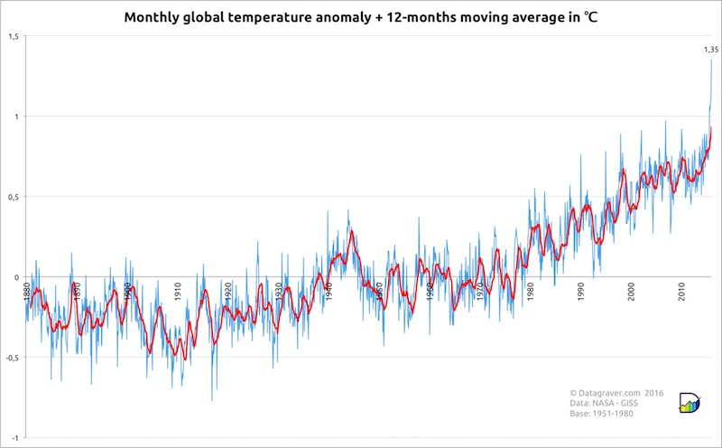 Monthly global surface temperatures (land and ocean) from NASA for the period 1880 to February 2016, expressed in departures from the 1951-1980 average. The red line shows the 12-month running average. Image: Stephan Okhuijsen, datagraver.com.